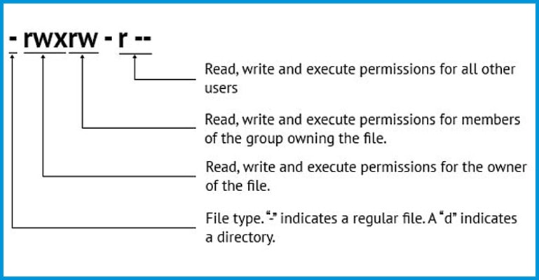 How to set theme's file permissions via FTP